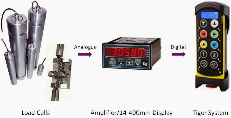New Vetec Amplifier - Analogue to Digital Signal Conversion