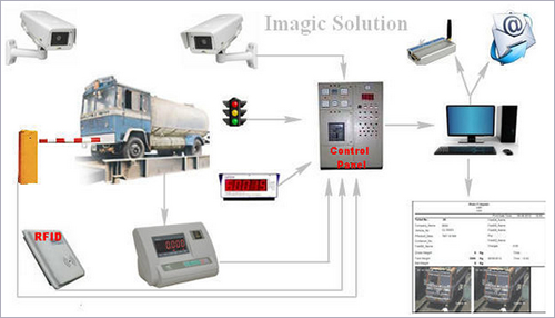 Imagic Solution Provides Total Weighbridge Software & Automation Solution
