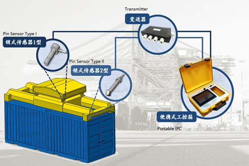 China South Ocean Has Released Its New Container Weighing System
